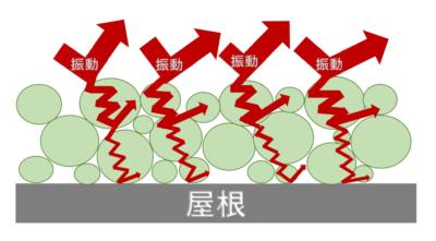イナ遮音防音 メカニズム 外壁塗装の事なら浜松塗装専門店|加藤